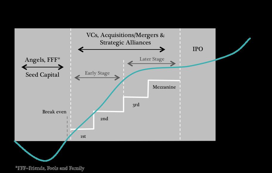 Startupfinancing cycle